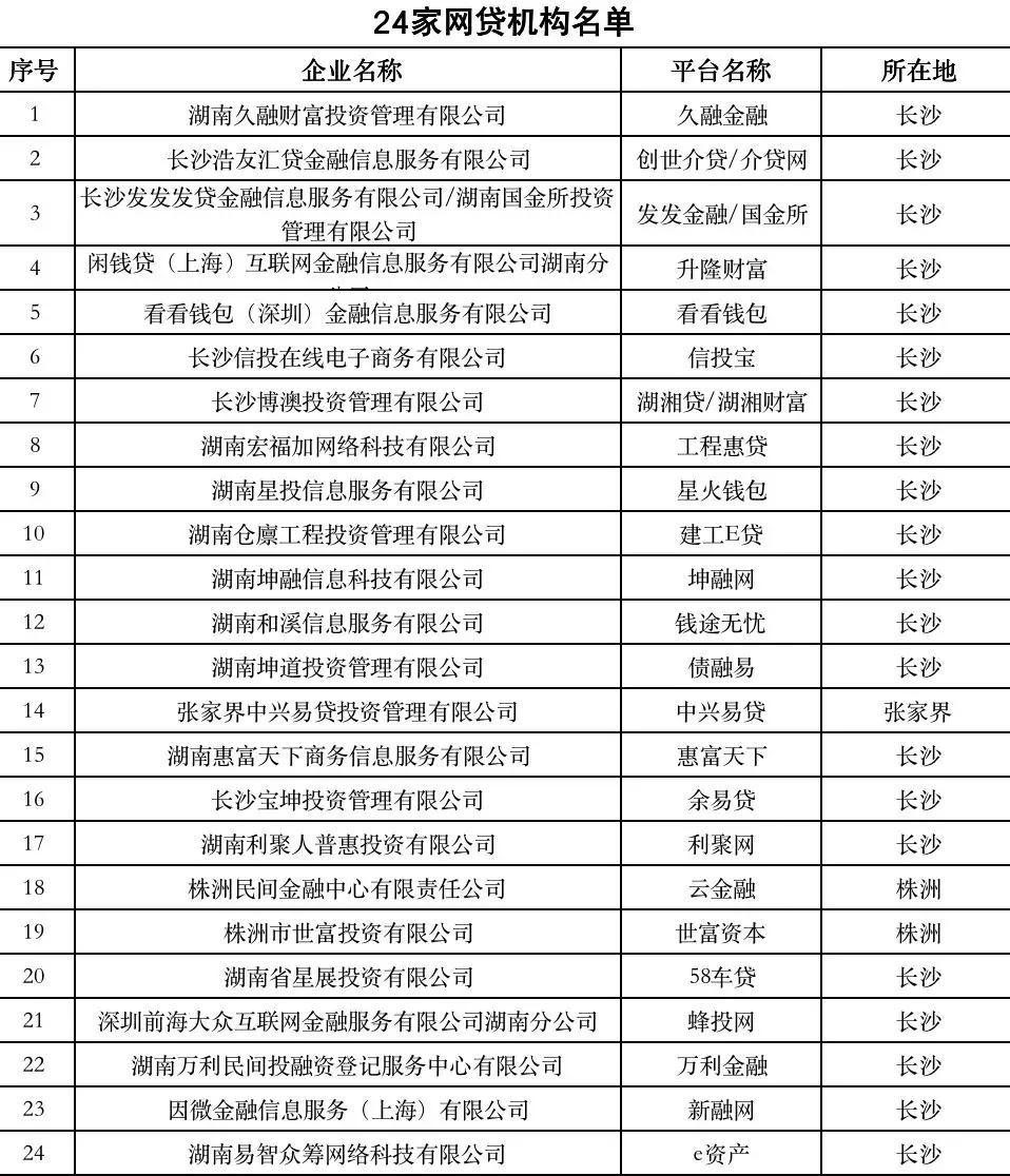 湖南取缔辖内全部网贷机构P2P业务,24家被取缔机构名单公布,网贷机构何去何从
