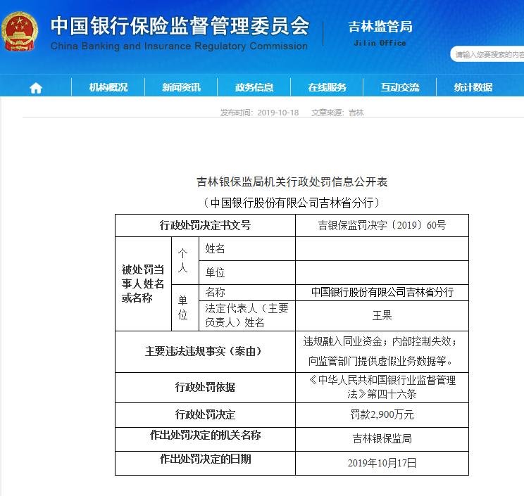 因违规融入同业资金等 中国银行被吉林监管机构罚款5150万元