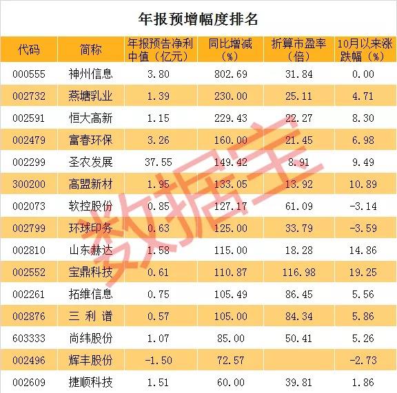 首批年报业绩暴增股票名单,最高净利增长超8倍