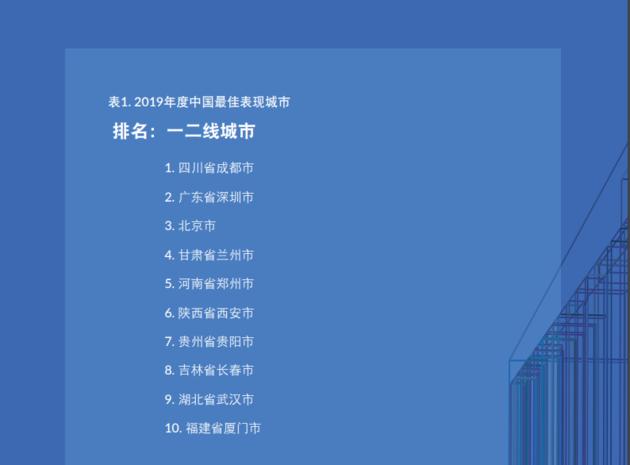 """刚刚,米尔肯发布2019年度""""中国最佳表现城市"""",成都再度夺魁"""