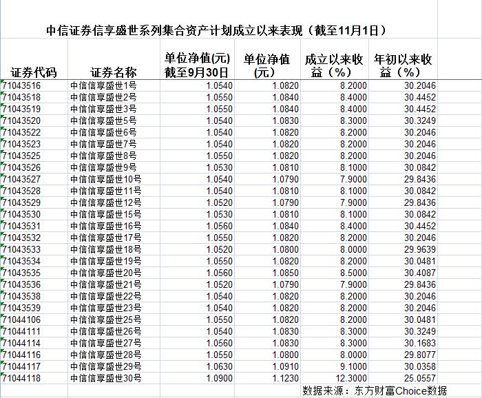 【独家】中信证券爆款产品三季度遭巨额赎回,份额近腰斩至34.5亿份!(图1)
