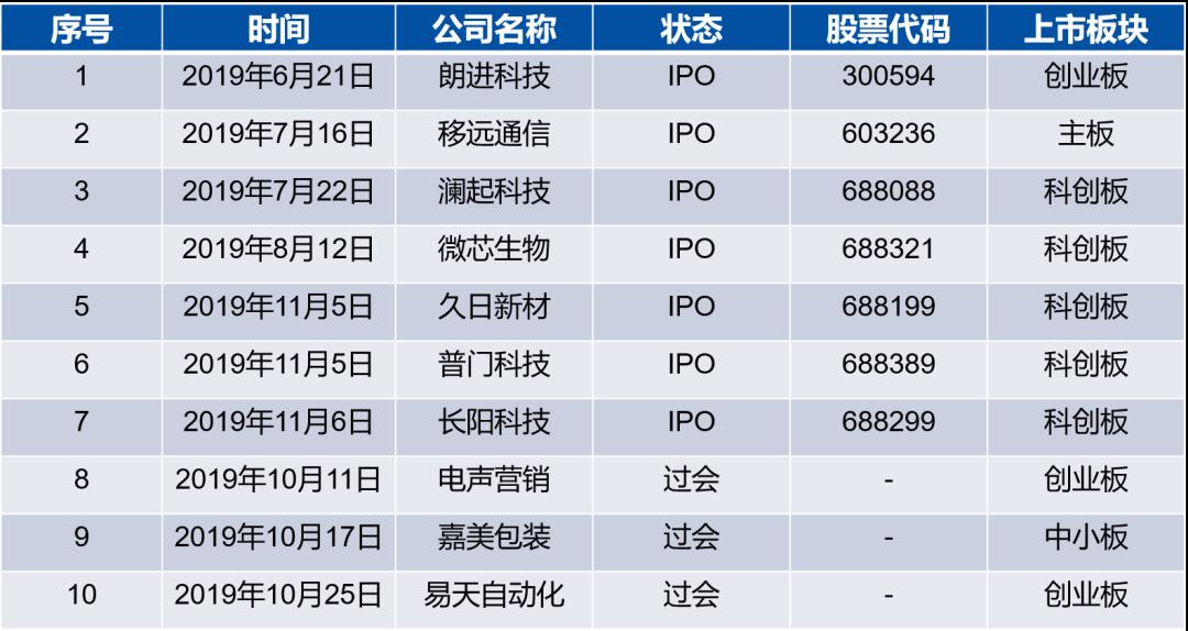 一周3家科创板IPO 同创伟业从隐形冠军到匠心匠造(图6)