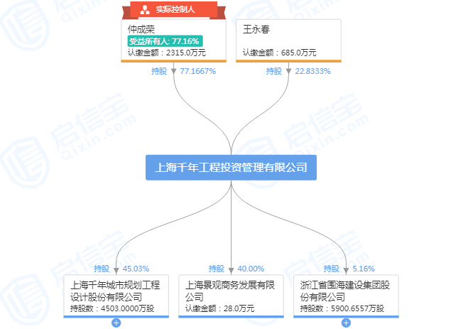 ST围海控制权争斗升级 控股股东欲罢免新任管理层