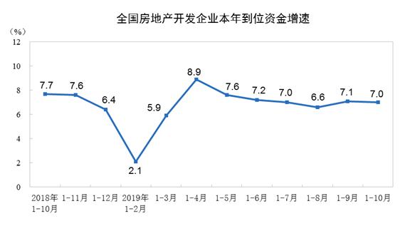前10月商品房销售额增速继续加快 今年或破15万亿创新高
