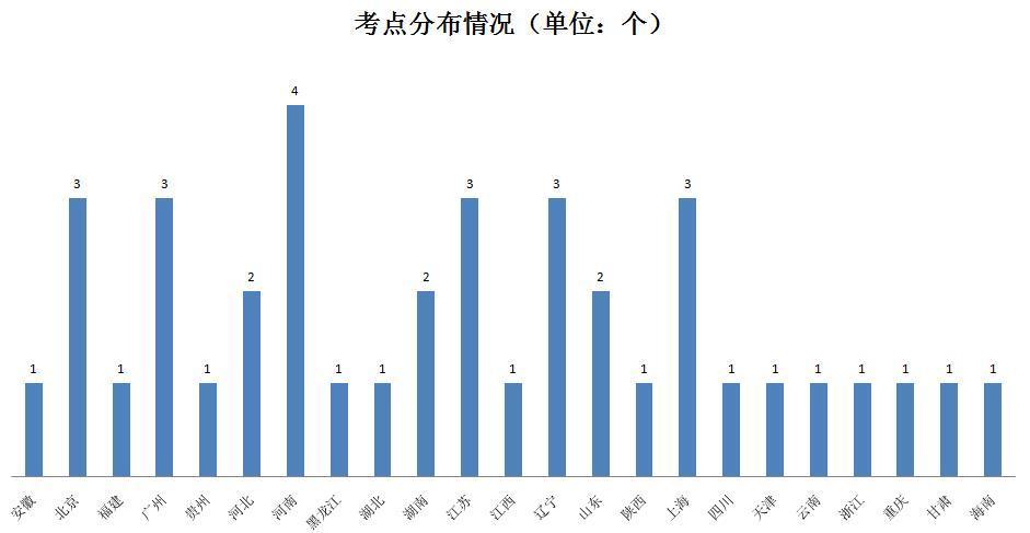三台电脑上阵也报不上名,北京考生只能抢到包头考位,黄牛代报名收费上千……KET/PET考试了解一下?