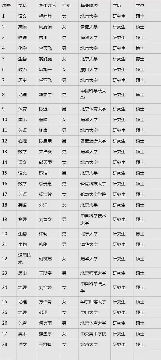 学区房还要涨?又有中学刷屏,招聘教师33位来自清华北大!都在