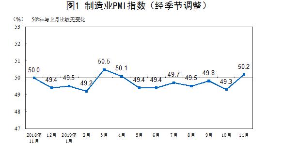 时隔6个月再次站上荣枯线!11月PMI为50.2% 创下年内第二高纪录