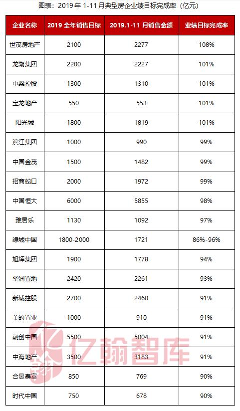 """前11月""""碧恒万""""卖了近2万亿   """"5000亿""""房企增至4家"""