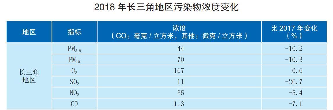 长三角环境治理再加码:2025年地级及以上城市空气质量优良天数超8成 单位GDP能耗下降10%