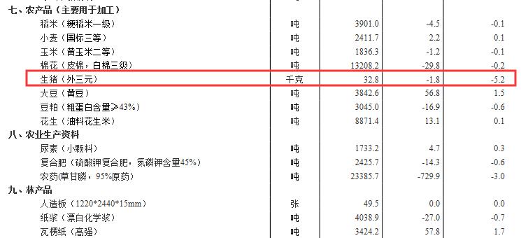 国家统计局:11月下旬生猪(外三元)市场价格环比跌5.2%