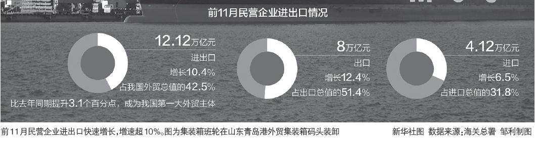 创年内新高! 11月我国外贸2.86万亿 进口增速转正