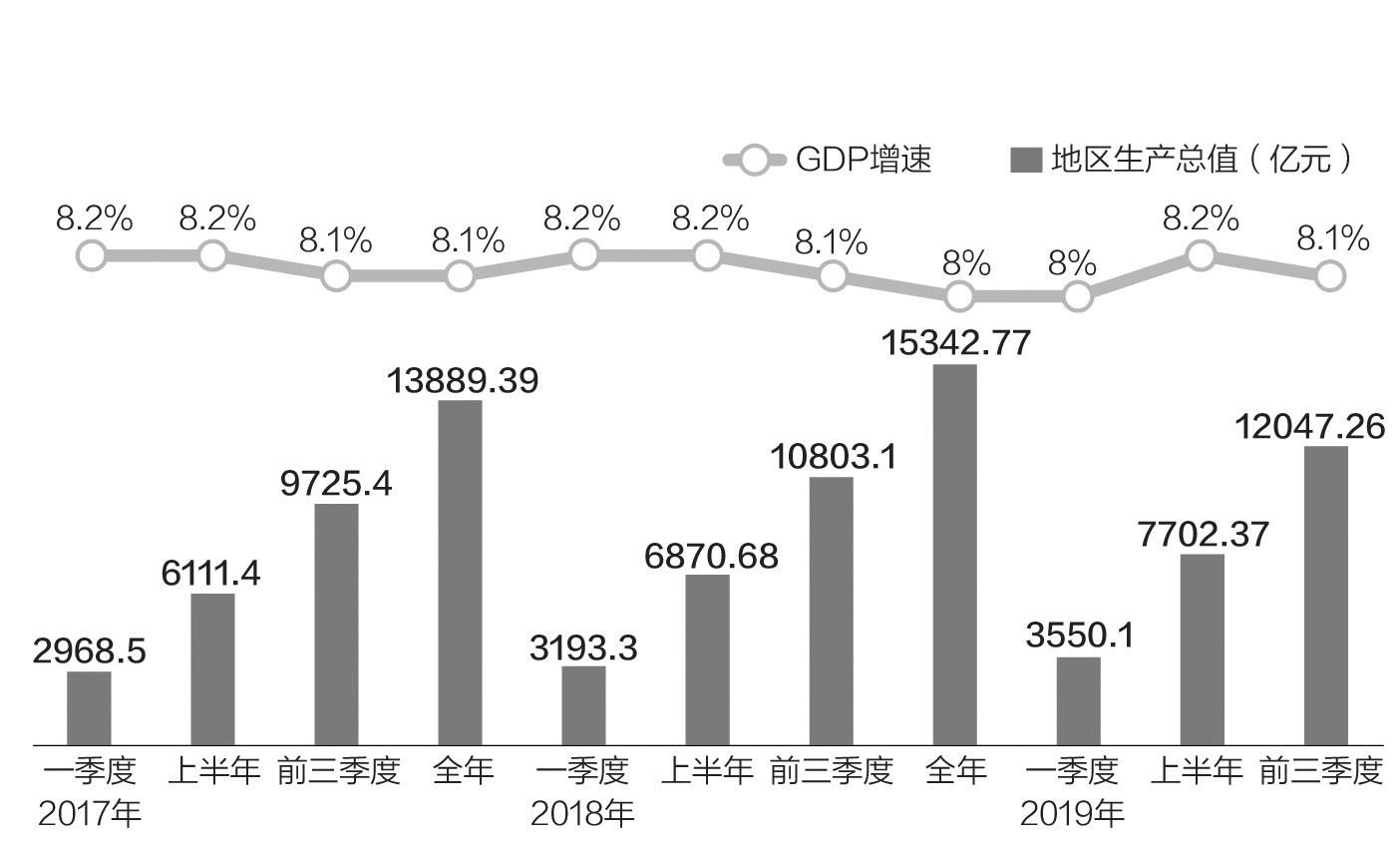 2017年一季度gdp 贵阳_贵阳gdp增速曲线图