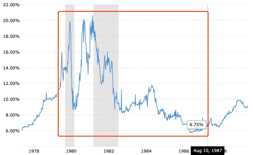 前美联储主席、金融泰斗保罗·沃尔克去世:曾用高利率对抗高通胀,为美国经济增长和股市长牛奠定基础!
