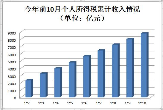 前11月个税收入9502亿,同比降26.8%,民生领域财政支出保持强劲增长