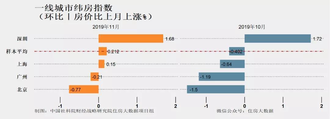 """核心城市房价连降4个月  社科院预测:2020年楼市可能没有 """"小阳春"""""""
