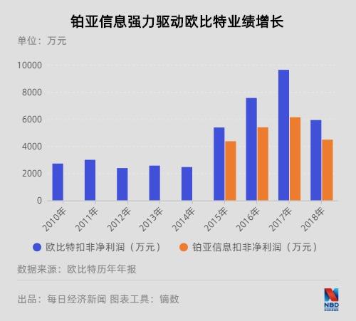 「福州股票配资」欧比特子公司前高管P2P借款炒股崩盘记