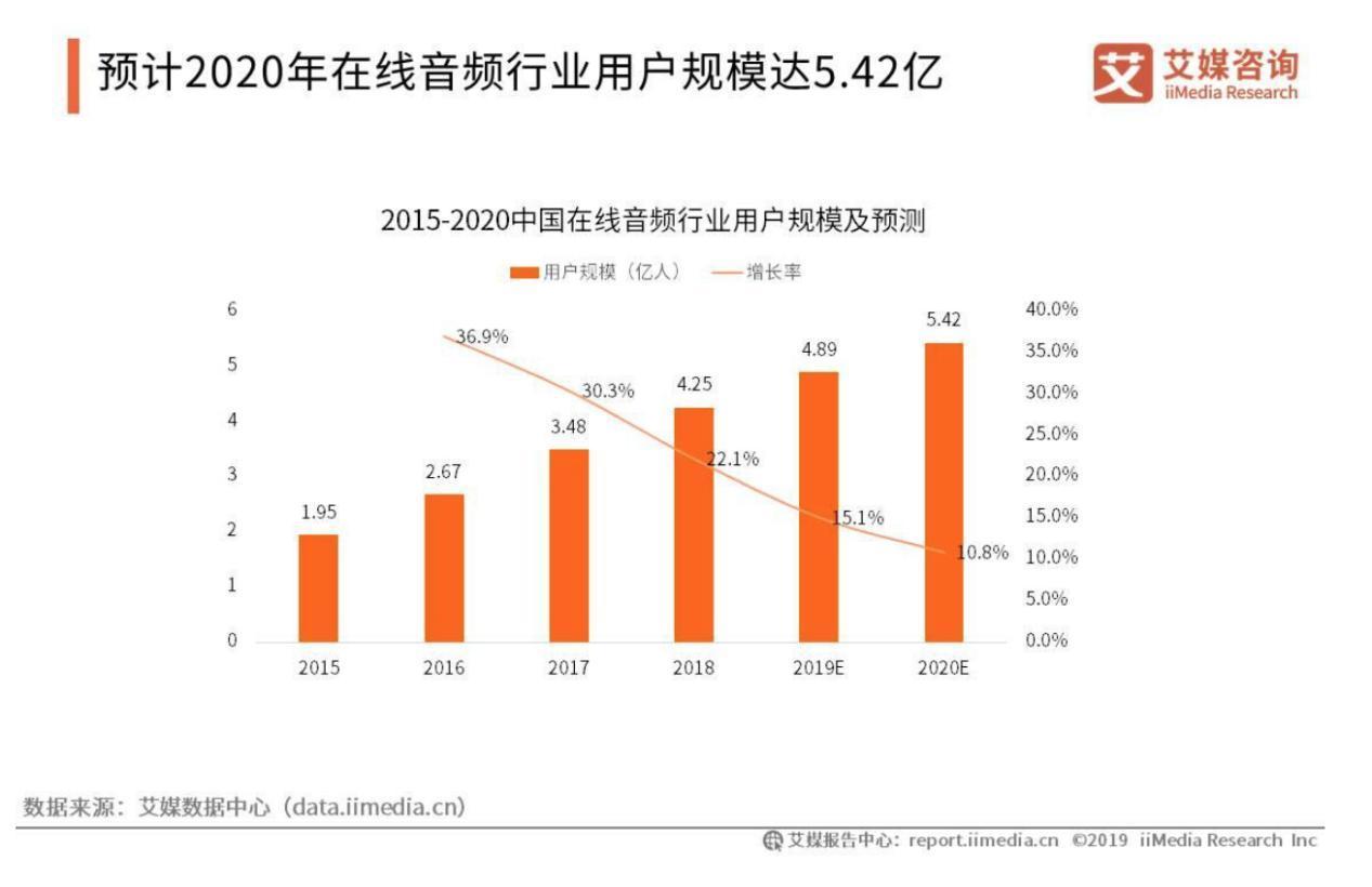 """七大变化看懂音频行业2019年""""体检表"""""""