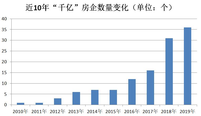 碧万恒今年卖了2万亿