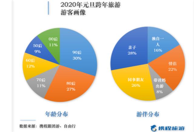 """""""跨年旅游""""成为浪潮:90后首次占比排名第一,日本成为元旦出境游的""""购物天堂"""""""
