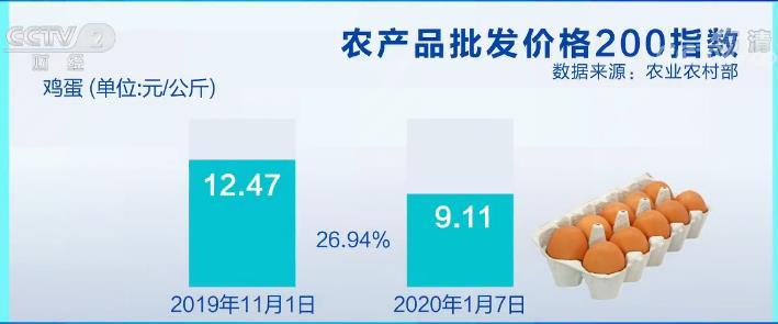 农业农村部:蛋价较上季度最高价下降幅度达26.94%