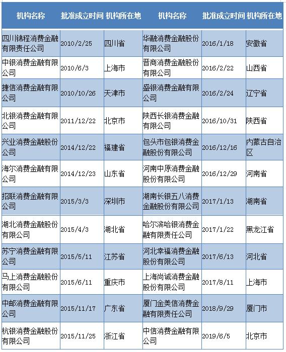 10bet手机官网:光年夜银止获批筹修南京阴光生产金融私司