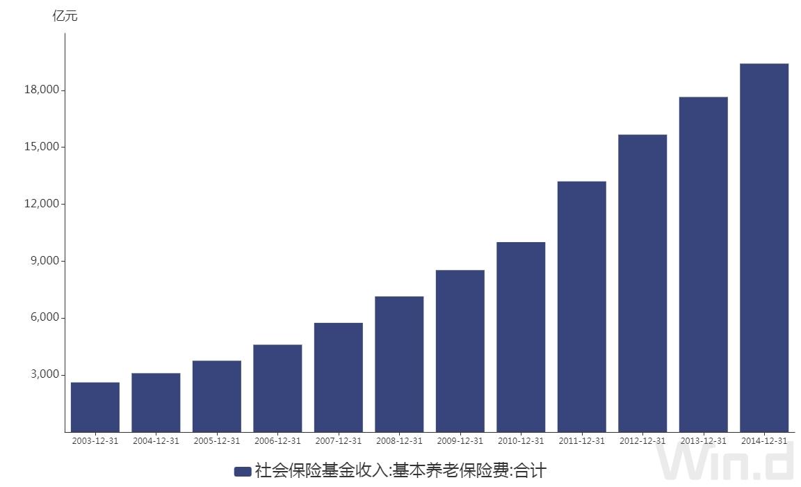 余额宝怎么赚钱:全国基本养老参保人数已达9.67亿 22省份签署养老