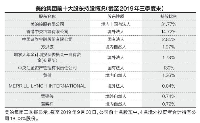 """外资爆买美的集团逼近28%""""禁买线"""" 业内:关注科技国产替代标的"""