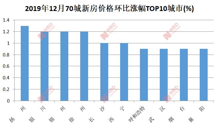 70城最新房价出炉:二线城市同比涨幅连续8月回落  深圳继续领涨一线城市