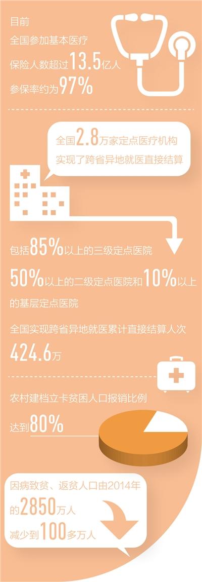 全国基本医疗保险参保率约97%,高价药降价进医保,百姓用得起