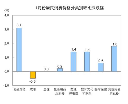 统计局:1月份居民消费价格同比上涨5.4%(附解读)