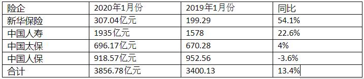 今年险企开门红略显黯淡,1月新华保险保费增速领跑,中国人保同比下降3.6%