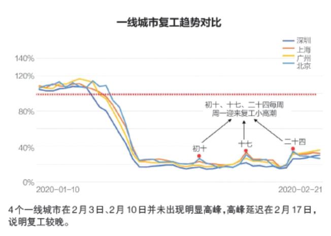 从驾车看复工:沈阳青岛最活跃 深圳落后北上广