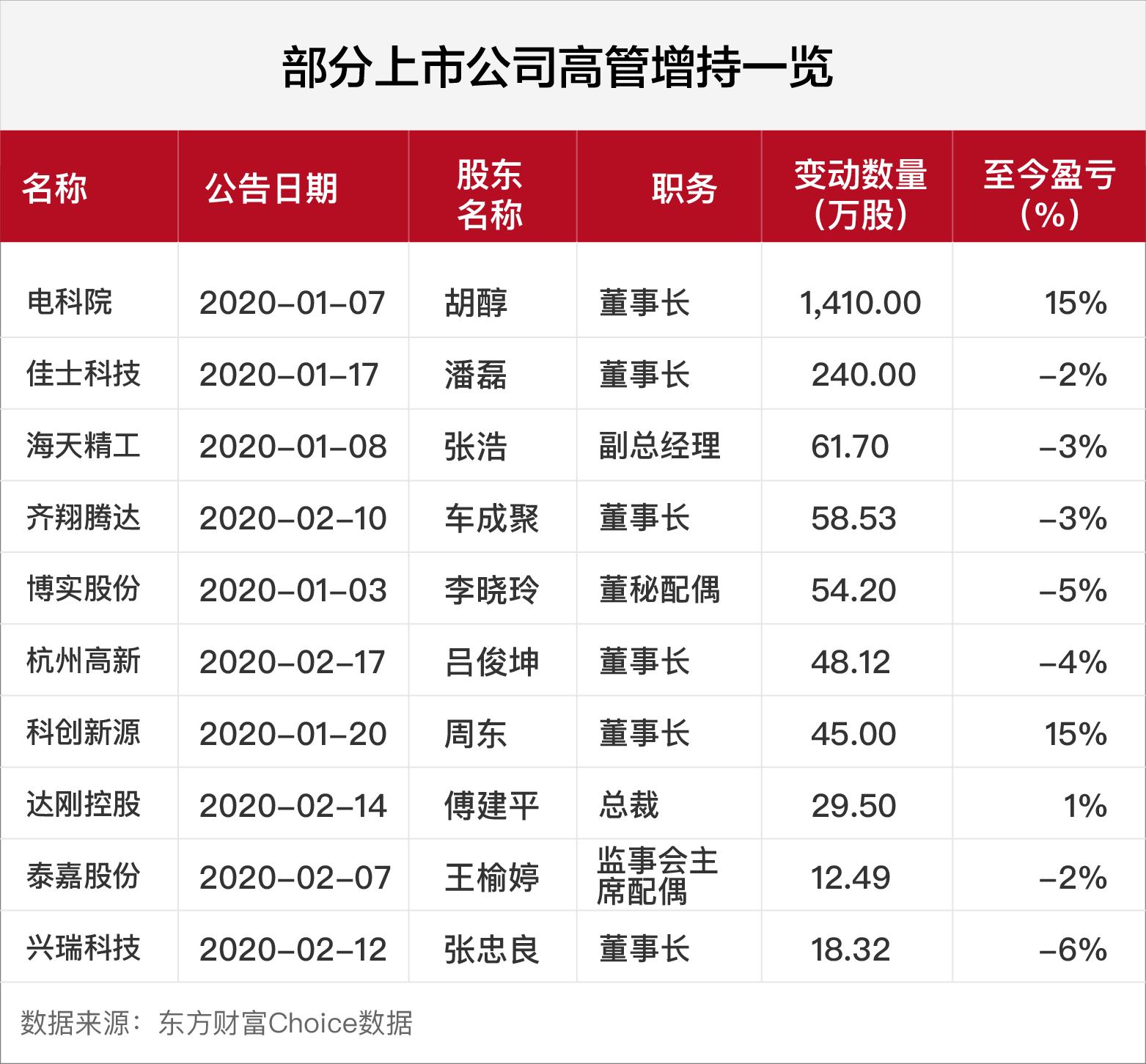 今年以来沪深两市815次增持公告背后 有高管精准抄底增持股价已上涨超50%-临沂泽焜网络科技有限公司