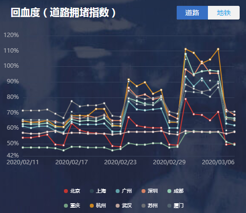 """城市回血""""一览图"""":上海杭州道路拥堵""""爆表"""