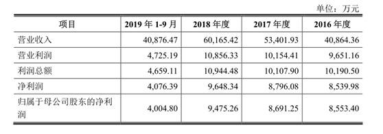 熊猫乳品IPO转战创业板 去年前三季度净利润同比下降近四成