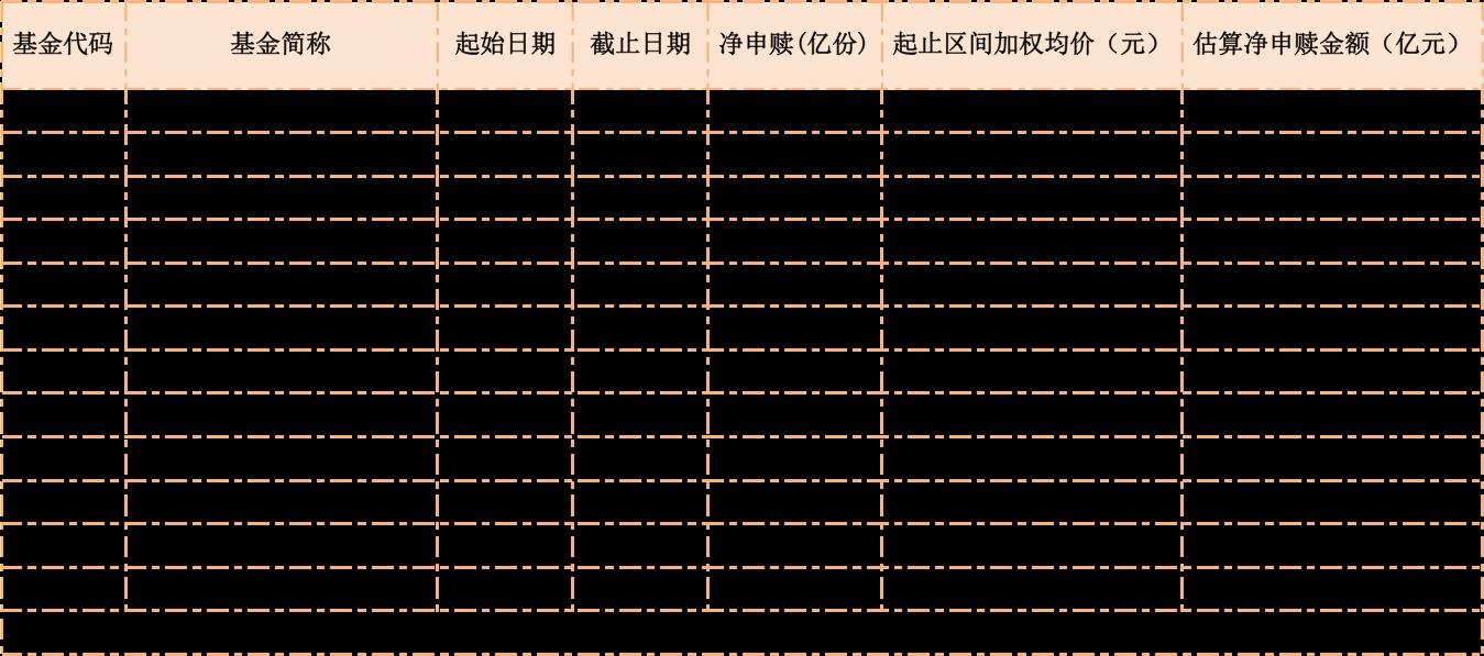 科技、5G、半导体ETF逆势吸金!半个月下跌超20%,却有百亿资金买入!