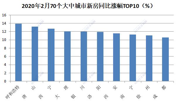 前两月商品房销售额大降35.9%,2月19城新房零成交、24城二手房