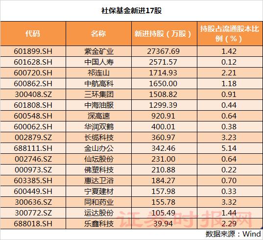 社保基金最新持股名单曝光:新进17股,增持22股