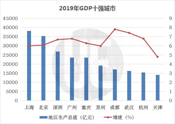 天津gdp排名_全国地级及以上城市2019年度GDP排名上海市稳居第一武汉第八天津...