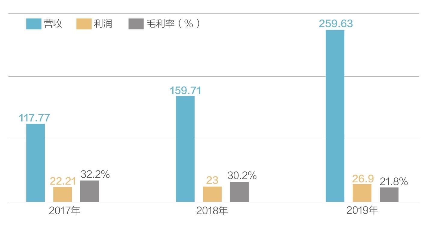 毛利率连年下滑 准千亿房企金辉赴港IPO
