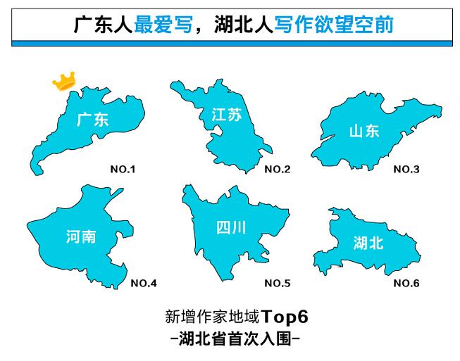 """020年一季度33万人成网文作家,湖北人写出1.3万本小说"""""""