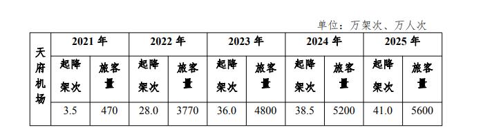 成都天府机场计划明年7月投用,国航等将双机场运营