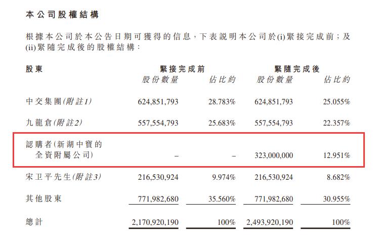 新湖中宝完成认购绿城中国12.95%