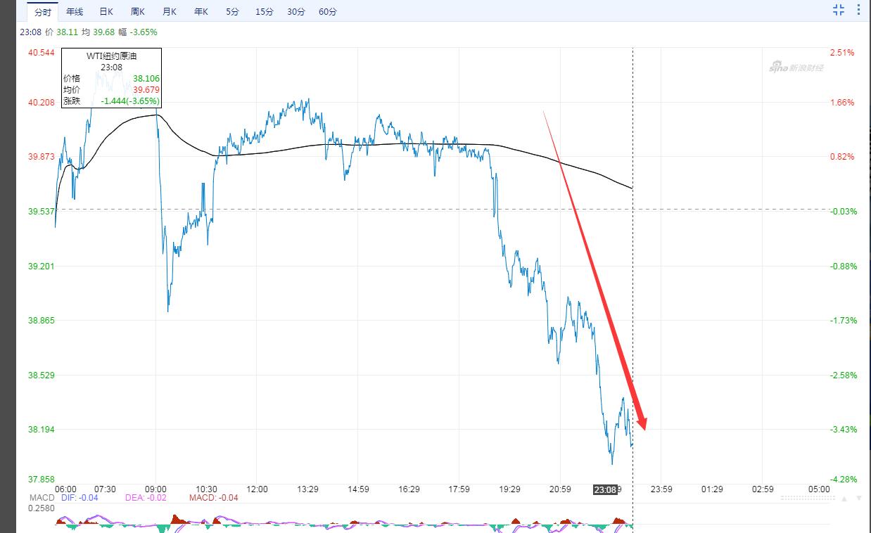 """美股反弹持续!道指大涨近300点,纳指再创历史新高,董事长被指造假""""指挥者"""",瑞幸咖啡盘中熔断两次暴跌30%,今日A股有这些机会                           每日经济新闻                        2020年06月09日 00:13"""