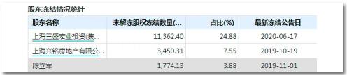 """《【摩登2网上平台】股市行情火爆,这家上市公司却一口气""""吃""""了6个跌停,4万多股民大跌眼镜!啥情况?》"""