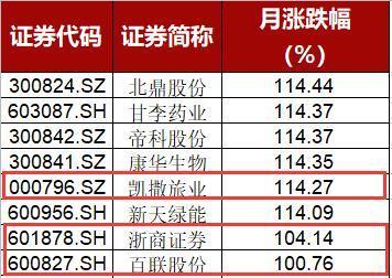 """牛市最熊个股现身:7月居然倒跌16%!""""杀猪盘"""""""