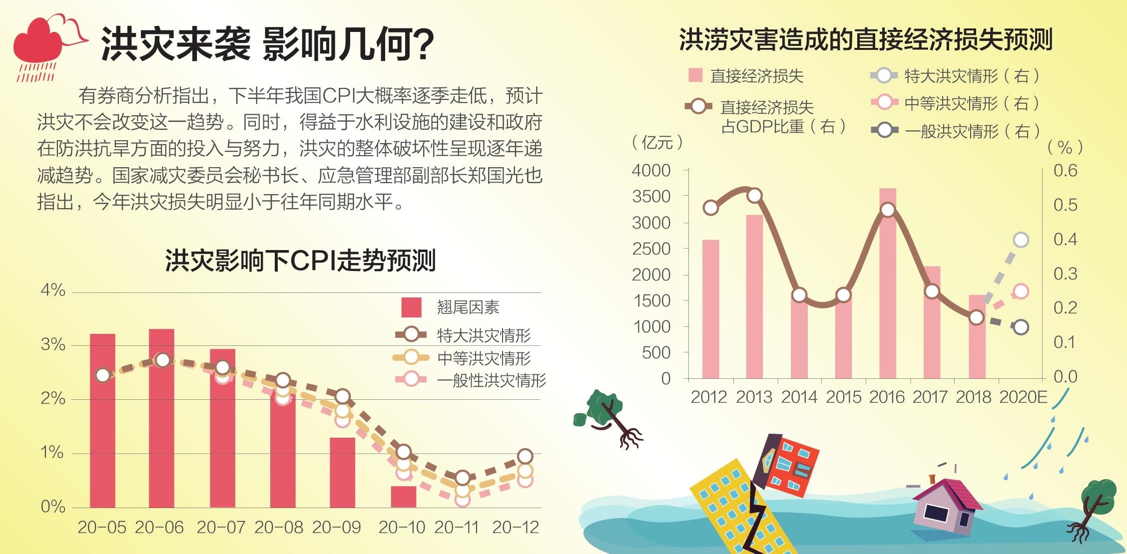 全国433条河流超警 长江流域降