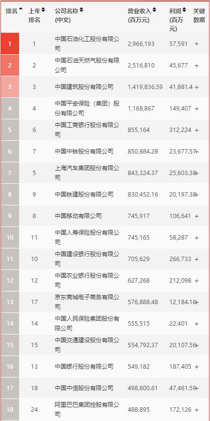 2020《财富》中国500强互联网巨头角逐激烈:京东排名最靠前 阿里最赚钱 拼多多首次上榜