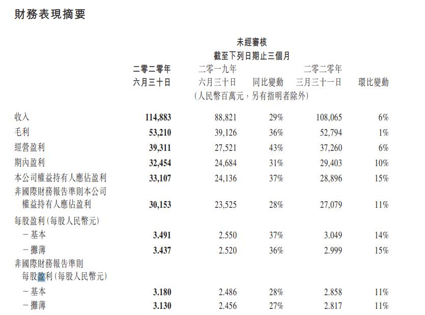 近期的基金都在跌腾讯业绩又大增8大亮点看过来:2季度狂收超1100亿游戏增长40