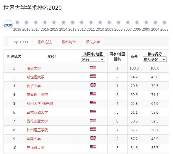 2020软科全球大学学术研究排名出炉